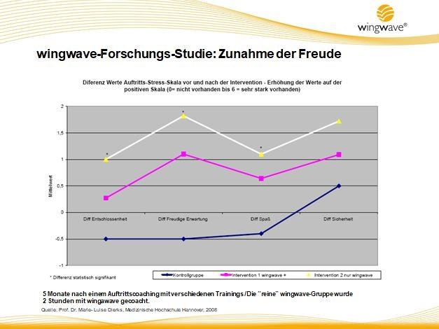 wingwave-statistik